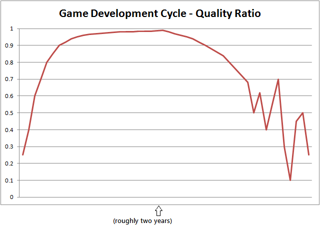 Working indefinitely doesn't automatically make a better game.