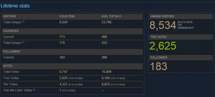 This is what my greenlight stats were at when I was accepted.