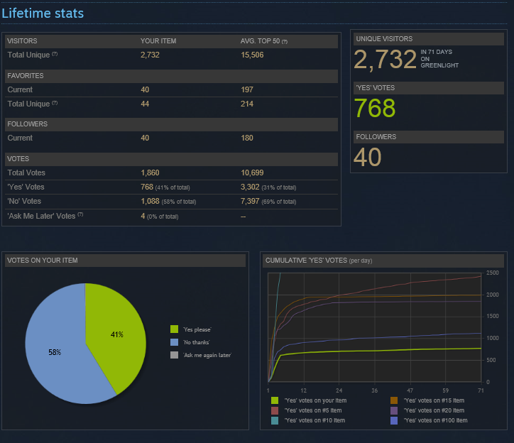 "Greelight stats after passing to Steam for ""Unfinished - An Artist's Lament"""