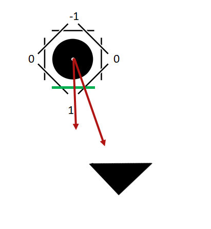 "Facing the Camera: ""Physics Raycast"" vs ""Vector3 Dot"" in"